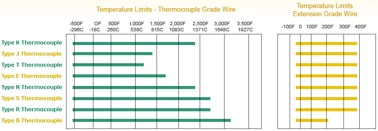Thermocouple Shealth Material Temerature Limit