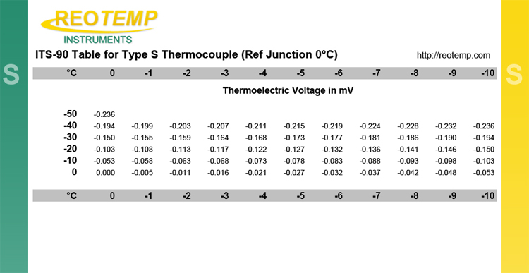 Type S Thermocouple Reference Table